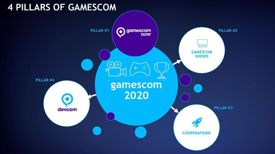 Four pillars of gamescom