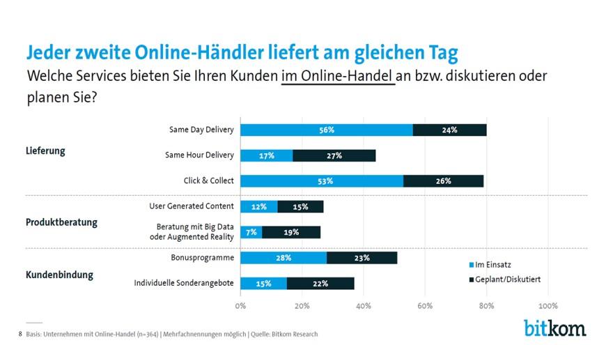 Die schnelle Lieferung hat für viele Online-Händler Priorität