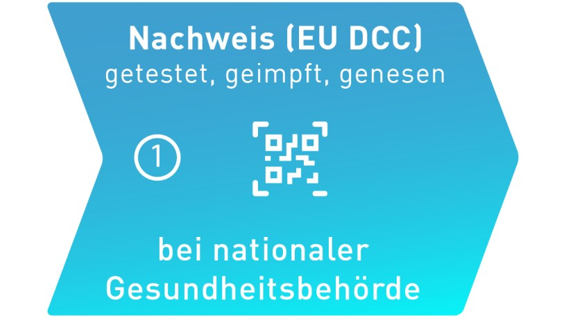 Nachweis EU DCC
