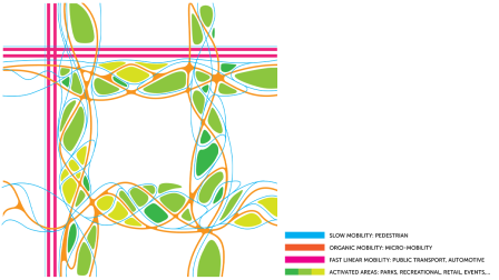New Mobility Diagram Activated Areas, Copyright: 3deluxe