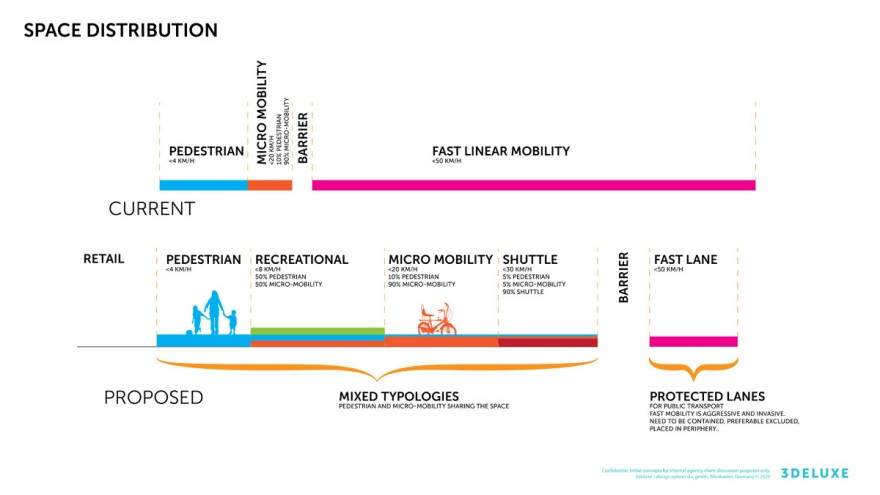 New Mobility Diagram Distribution, Copyright: 3deluxe
