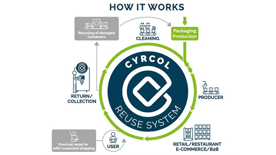 Das Cyrcol Reuse System (Copyrights: Pacoon)