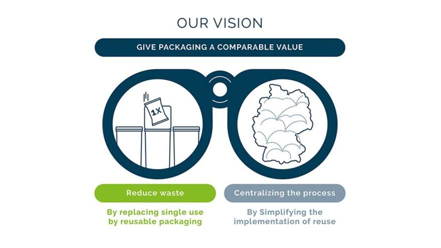 Vision einer nachhaltigen Reuse-Strategie (Copyrights: Pacoon)