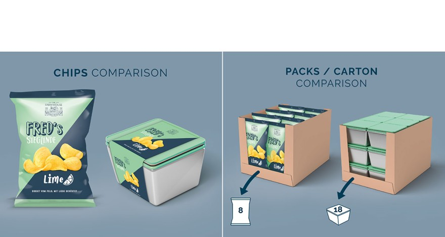 Wiederverwendbare Verpackung für Dünnfolienverpackung (Copyrights: Pacoon)