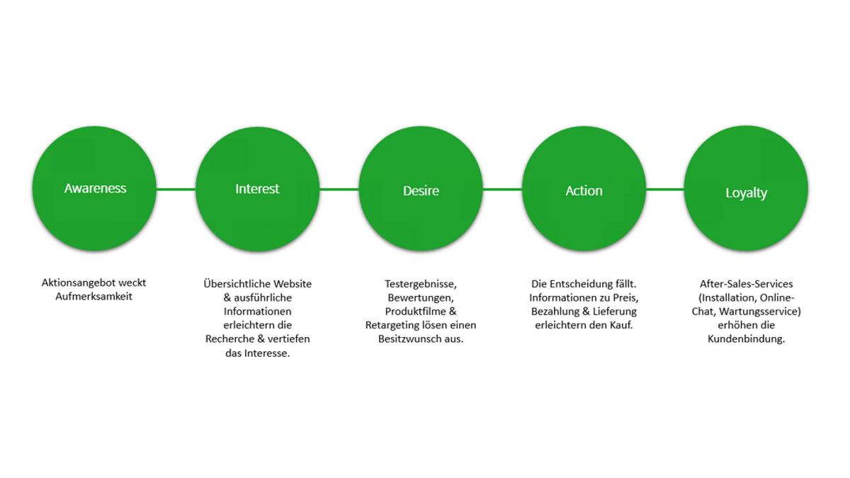 Beispiel für eine optimale Gestaltung der Customer Journey.