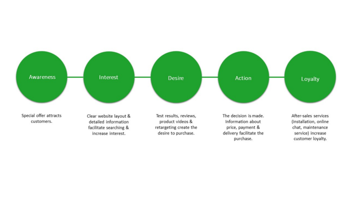 Example of an optimal customer journey design.