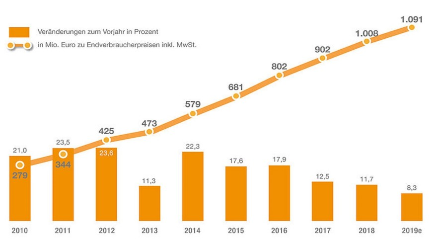 E-commerce sales in the garden center market in Germany 2010 to 2019 © Klaus Peter Teipel - Research & Consulting
