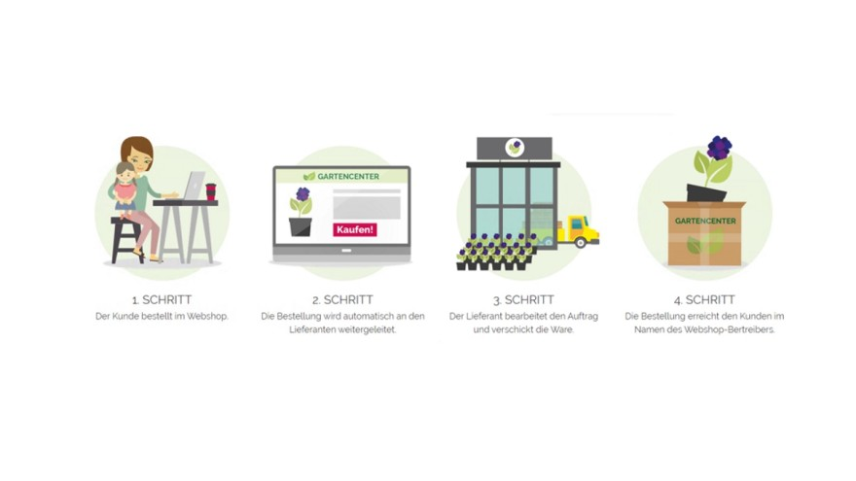 Dropshipping in vier Schritten © Green-Solutions Software GmbH