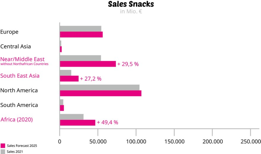 Source: Statista Consumer Market Outlook