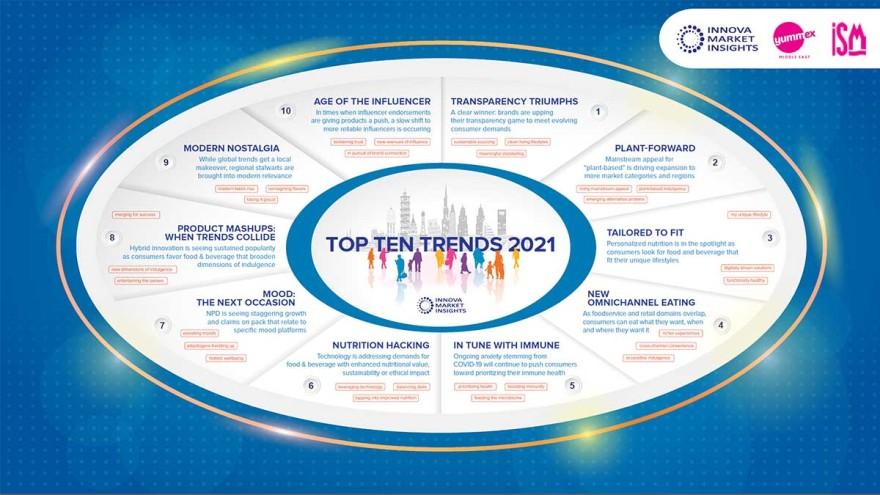 Top Ten Trends 2021